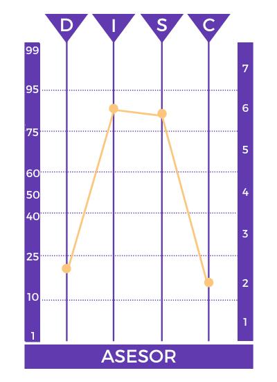 resultados prueba disc perfil asesor