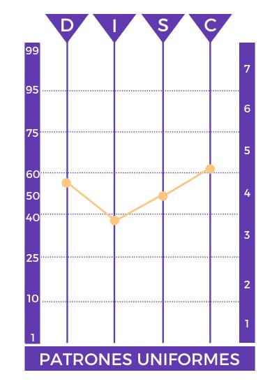 perfil psicologico patrones uniformes