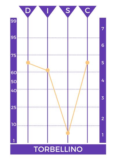 perfil psicologico torbellino