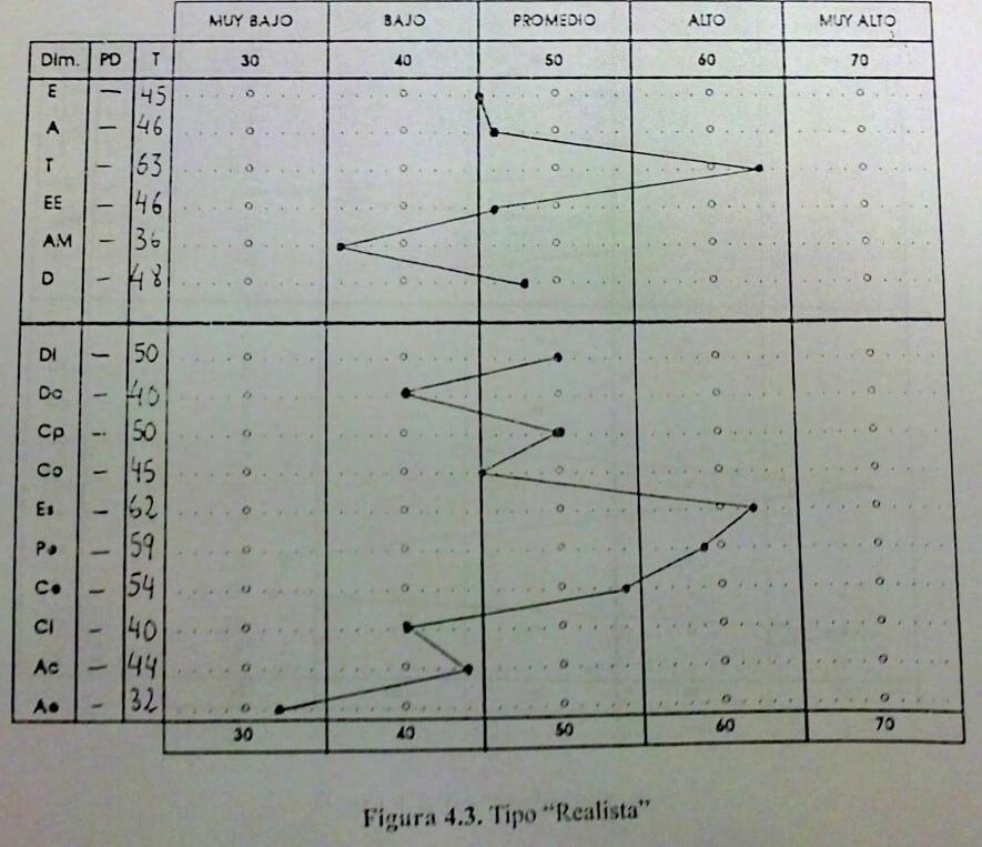 ejemplo resultados test big five